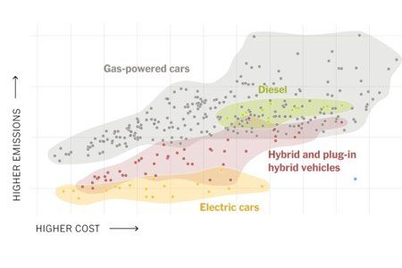 Electric Cars Are Better for the Planet  and Often Your Budget, Too